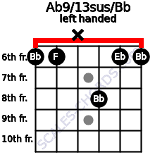 Ab9/13sus/Bb guitar chord left handed
