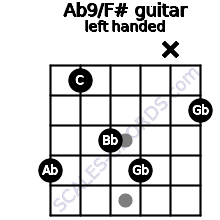 Ab9/F# guitar chord left handed