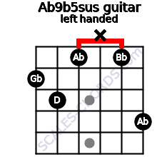 Ab9b5sus guitar chord left handed