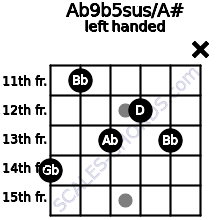 Ab9b5sus/A# guitar chord left handed