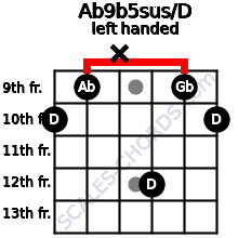 Ab9b5sus/D guitar chord left handed