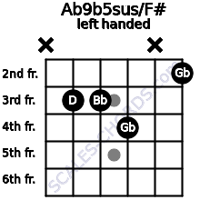 Ab9b5sus/F# guitar chord left handed