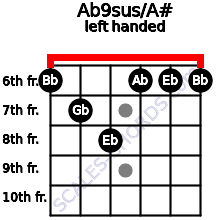 Ab9sus/A# guitar chord left handed
