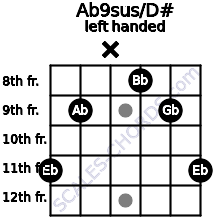 Ab9sus/D# guitar chord left handed