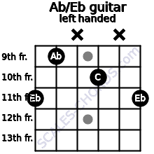 Ab/Eb guitar chord left handed