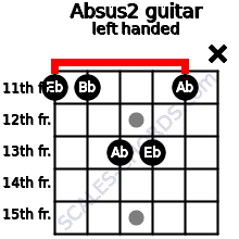 Absus2 guitar chord left handed