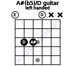 A#(b5)/D guitar chord left handed