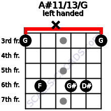 A#11/13/G guitar chord left handed