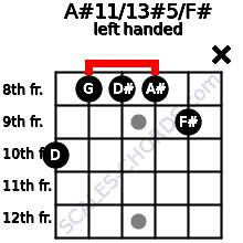 A#11/13#5/F# guitar chord left handed