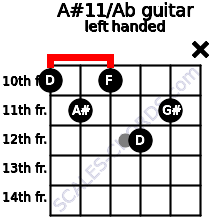 A#11/Ab guitar chord left handed