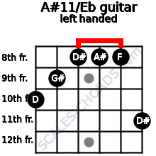 A#11/Eb guitar chord left handed