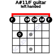 A#11/F guitar chord left handed
