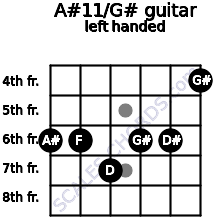 A#11/G# guitar chord left handed