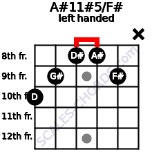 A#11#5/F# guitar chord left handed