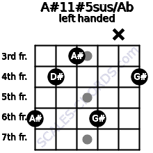 A#11#5sus/Ab guitar chord left handed