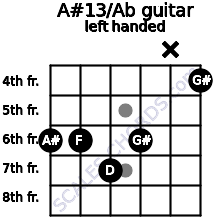 A#13/Ab guitar chord left handed