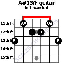 A#13/F guitar chord left handed