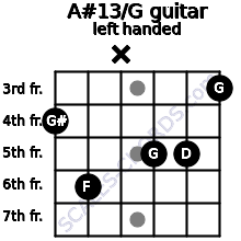 A#13/G guitar chord left handed