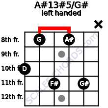 A#13#5/G# guitar chord left handed