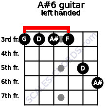 A#6 guitar chord left handed