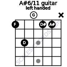 A#6/11 guitar chord left handed