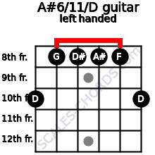 A#6/11/D guitar chord left handed