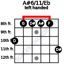 A#6/11/Eb guitar chord left handed