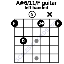 A#6/11/F guitar chord left handed