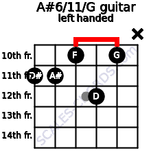 A#6/11/G guitar chord left handed