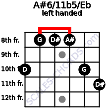 A#6/11b5/Eb guitar chord left handed