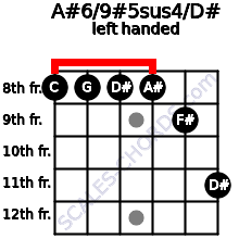 A#6/9#5sus4/D# guitar chord left handed