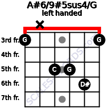 A#6/9#5sus4/G guitar chord left handed