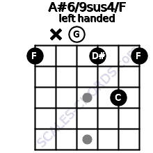 A#6/9sus4/F guitar chord left handed