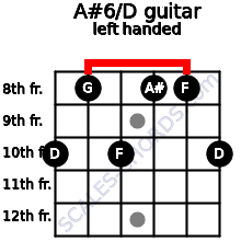 A#6/D guitar chord left handed