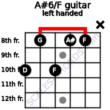 A#6/F guitar chord left handed