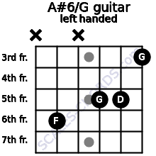 A#6/G guitar chord left handed