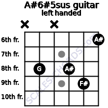 A#6#5sus guitar chord left handed
