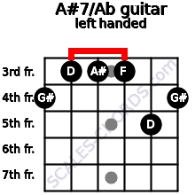 A#7/Ab guitar chord left handed