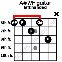A#7/F guitar chord left handed