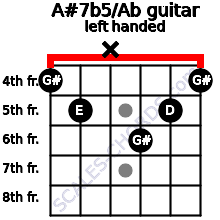 A#7b5/Ab guitar chord left handed