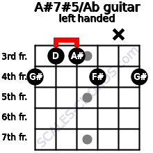 A#7#5/Ab guitar chord left handed