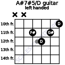 A#7#5/D guitar chord left handed