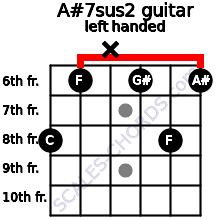 A#7sus2 guitar chord left handed