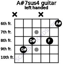 A#7sus4 guitar chord left handed