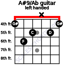 A#9/Ab guitar chord left handed