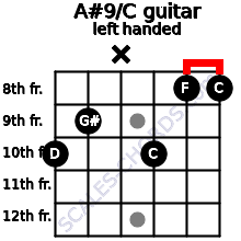 A#9/C guitar chord left handed