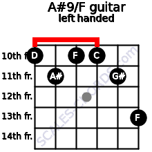 A#9/F guitar chord left handed
