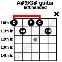 A#9/G# guitar chord left handed