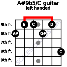 A#9b5/C guitar chord left handed