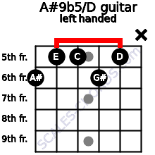 A#9b5/D guitar chord left handed